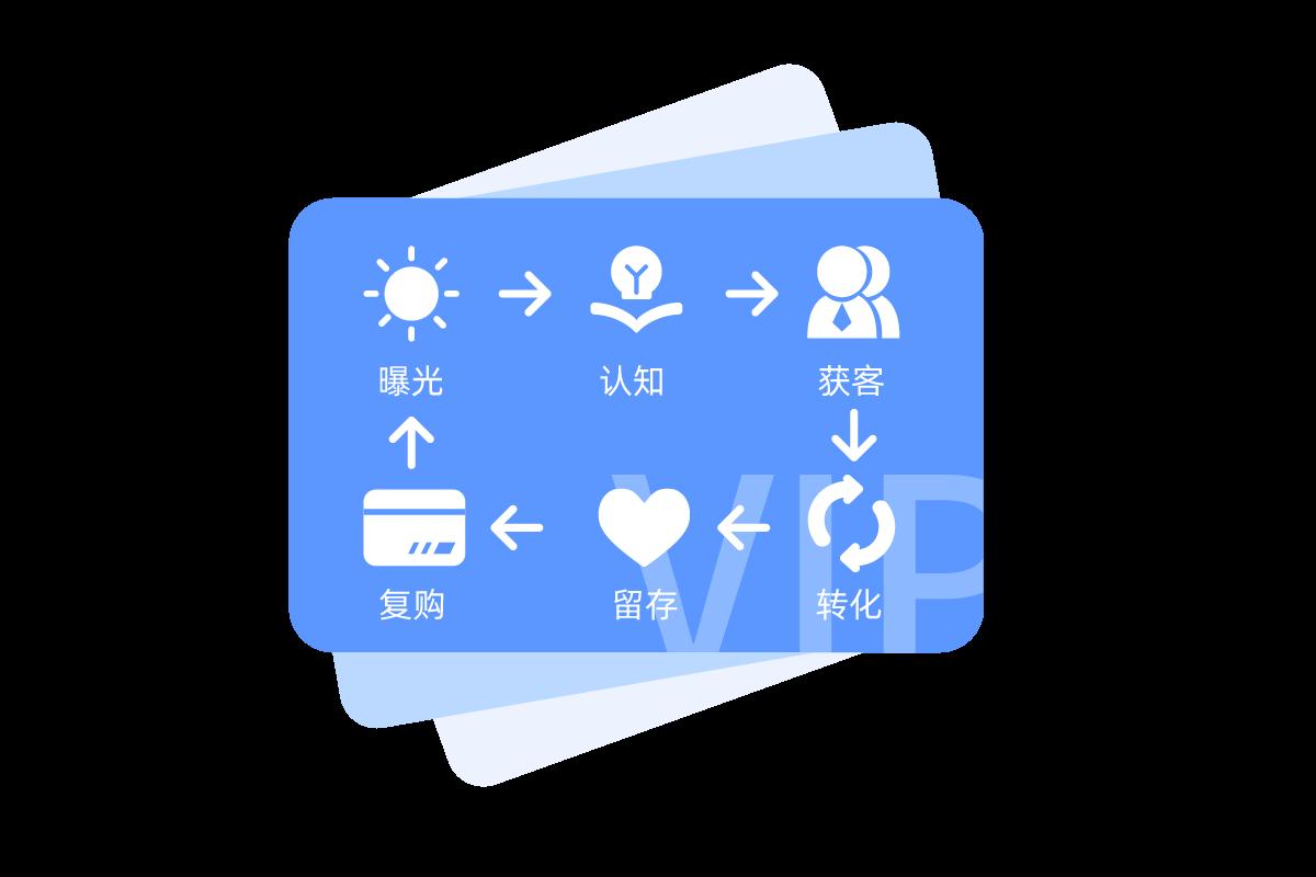 一站式用户体验升级,塑造品牌独特性